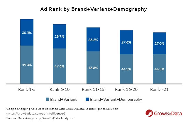 ad rank by brand, variant, and demography