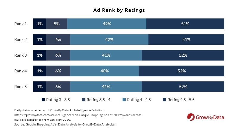 ad rank by ratings