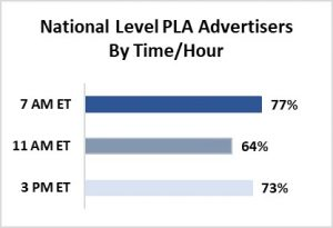advertisers by time and hour