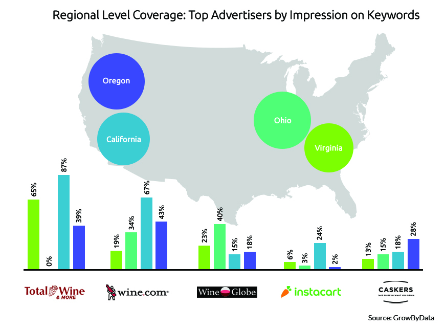 regional ad coverage of top advertisers by impression on keywords