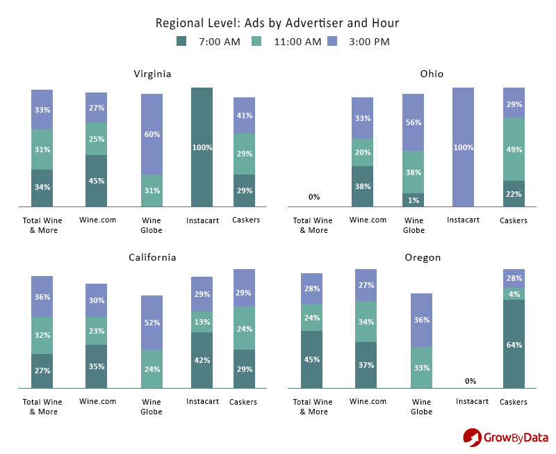 regional ad intelligence by advertisers and hours