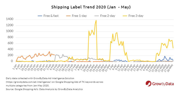 shipping label trend 2020