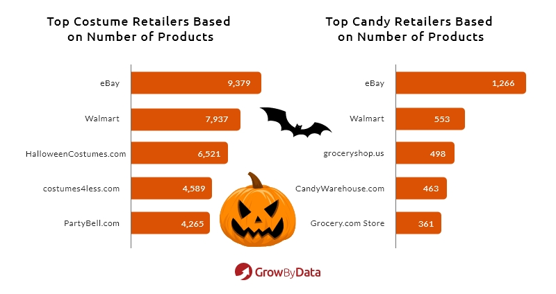 Top 10 Haloween Costume and Candy Retailer - GrowByData Price Intelligence