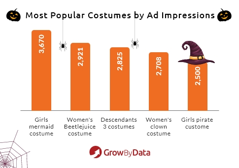 popular costumes on Halloween shopping ads