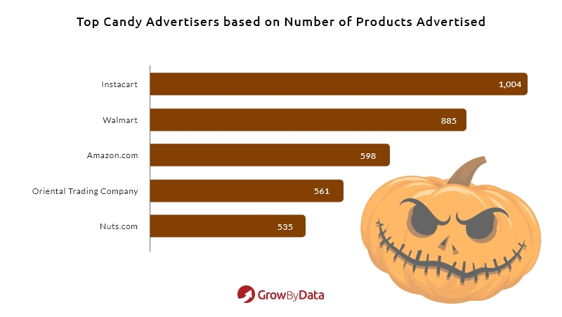 candy advertisers with highest products Halloween shopping ads