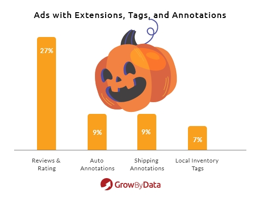 Halloween Costume and Candy google shopping ads extension