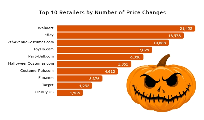 Top 10 Price Competitive Halloween Retailer