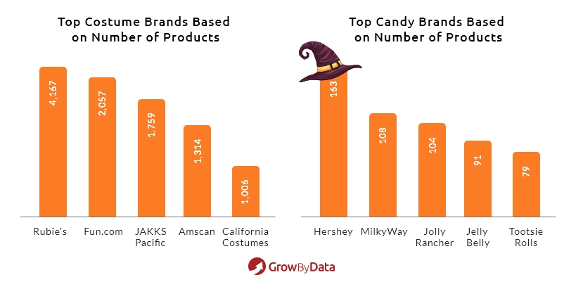 Top Halloween Costume & Candy Brand - GrowByData Price Intelligence