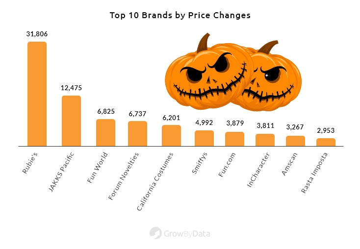 Top 10 Halloween Costume and Candy Price Competitive Brand