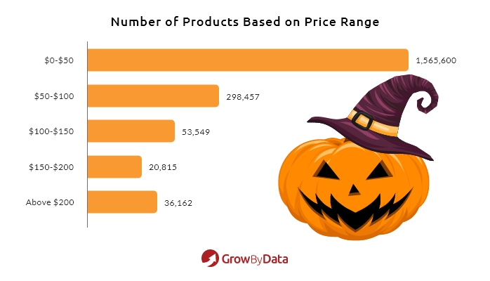 Halloween Costume & Candy Price Competitive Products