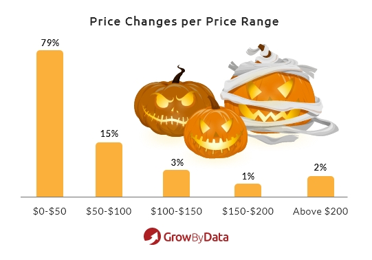 Halloween Costume & Candy Price Competitive Product Price Range