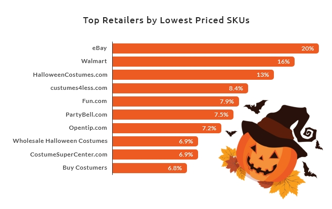 Halloween Costume & Candy Lowest Priced Retailers