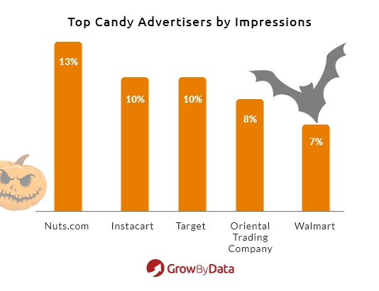 top candy advertisers google shopping - GrowByData Ad Intelligence
