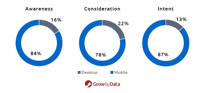 Impressionas Based On Awareness, Consideration and Interest on Devices
