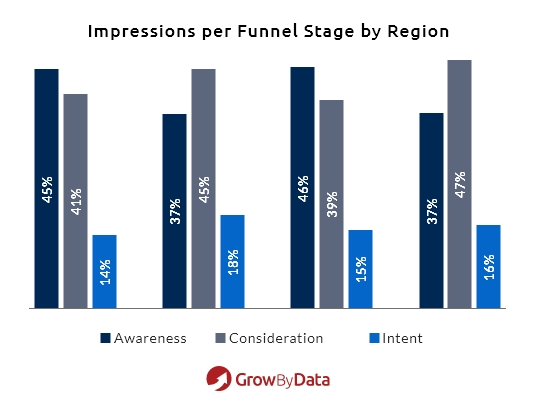 Impressions Per Funnel Stage By Region