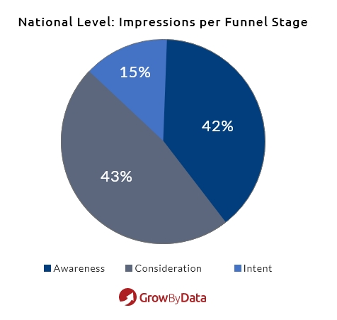 Impressions per funnel stage based on National Level