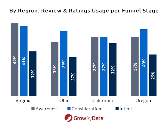 Review and Ratings usage per funnel Stage by Region