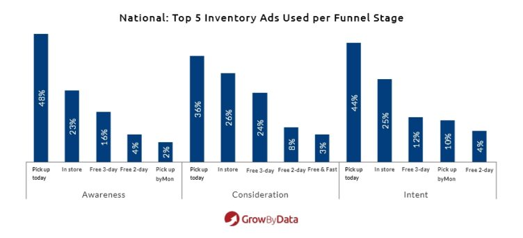 Top 5 Inventory Ads used per funnel stage