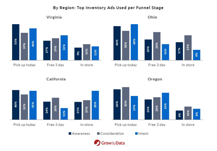 Top 5 Inventory Ads used per funnel stage by Region
