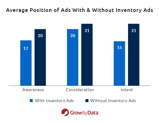 average position of Ads With & Without Inventory Ads