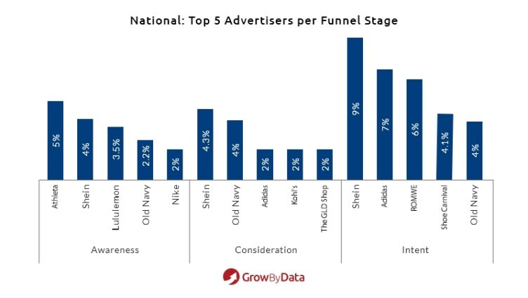 top 5 advertisers per funnel stage