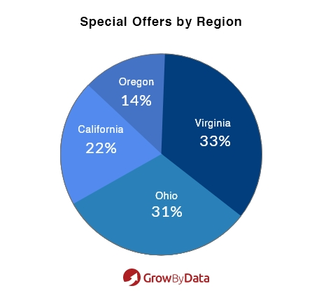 Special offers by Region