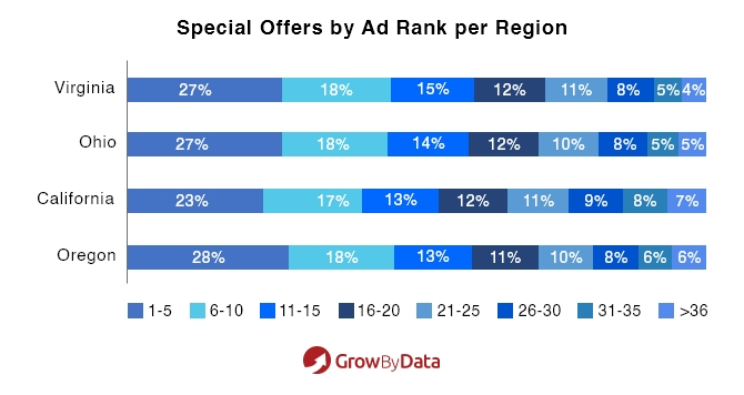 special offers by Ad rank per region