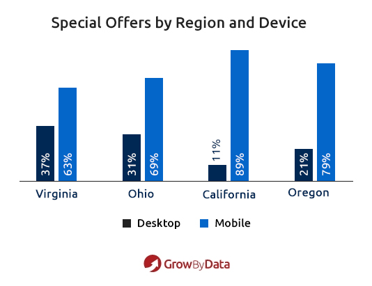 Special Offers by region and device