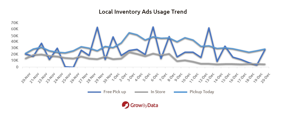 Local Inventory Ads Usage Trend