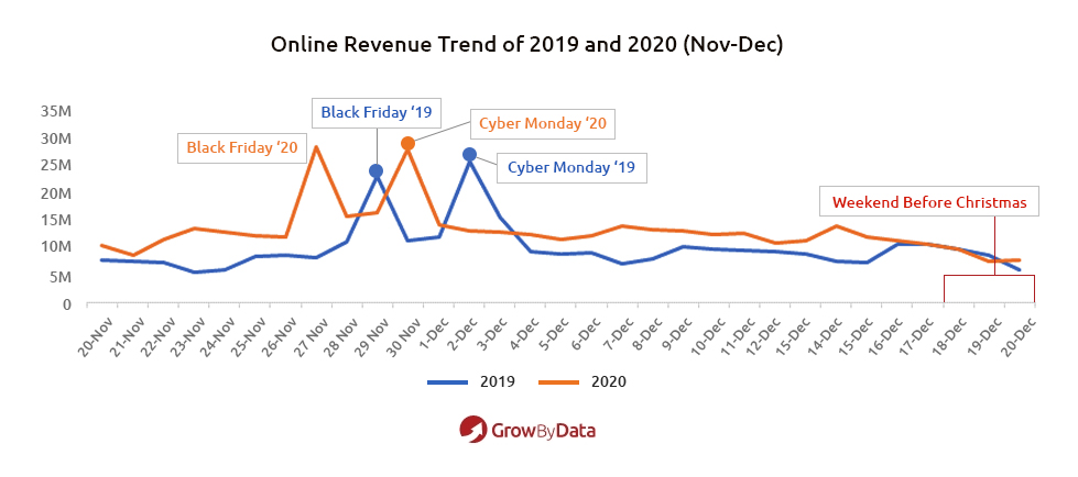 online revenue trend of 2019 and 2020 - Holiday Shopping Trends