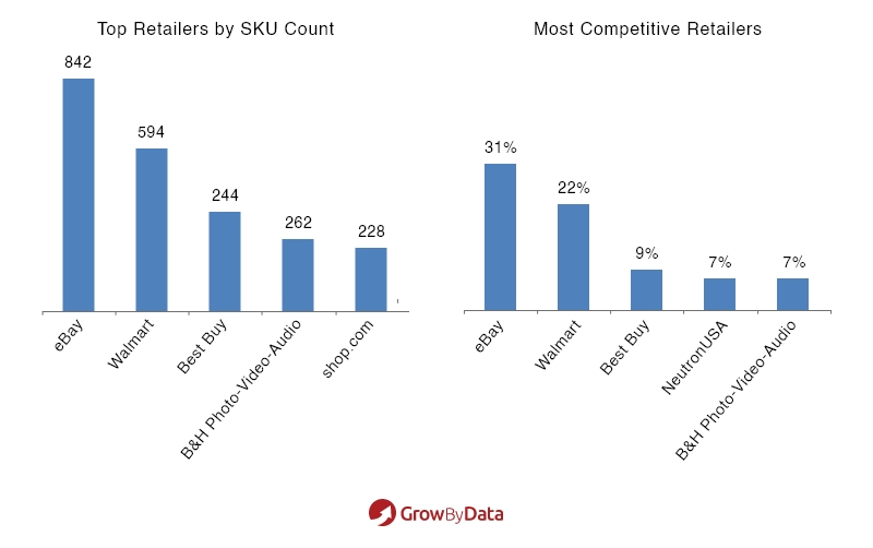 top retailers by sky count - most competitive retailers - market analysis of electronics