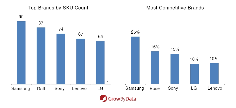 top brands by SKU count - most competitive brands - market analysis of electronics