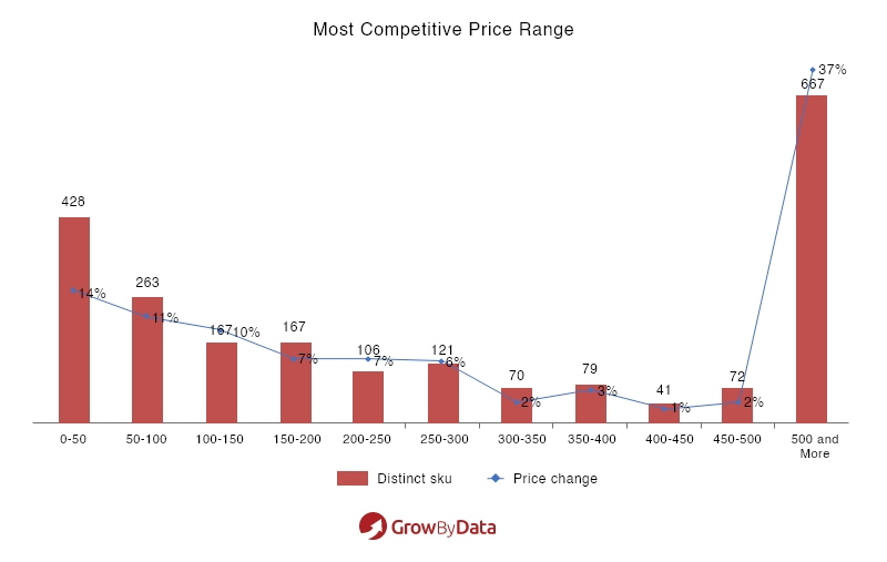 most competitive price change -market analysis of electronics