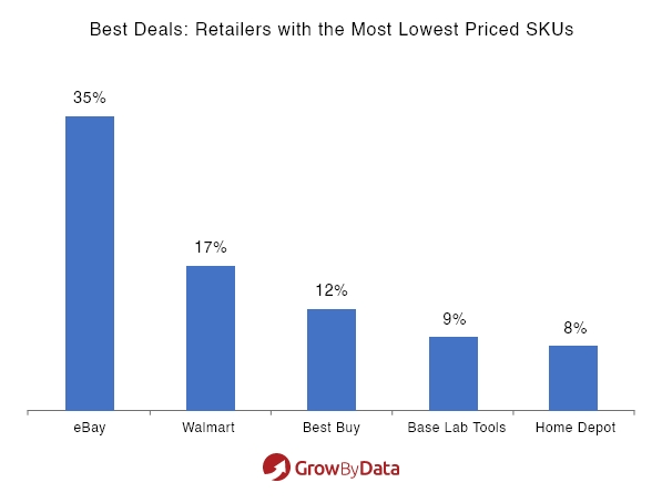 best deals: retailers with the most lowest priced SKUs