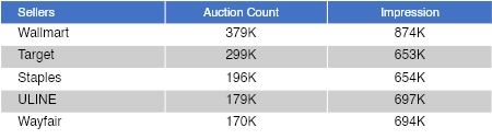 Competitors auction Count and impression