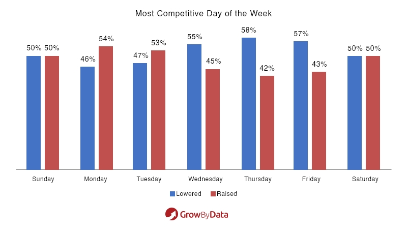 most competitive day of the week - market analysis of electronics
