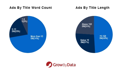 Ads by Title Word Count and Length