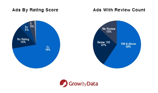 Ads Graph by Rating Score and Review Count