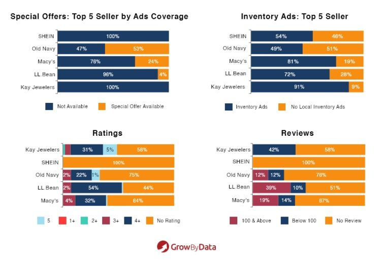 Top 5 sellers- 4P Marketing Mix