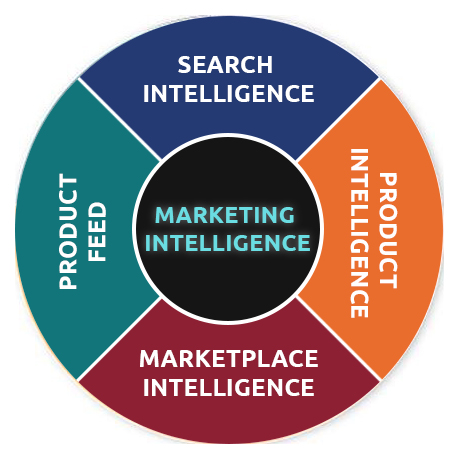 marketing intelligence - search, product feed, product, marketplaces intelligence