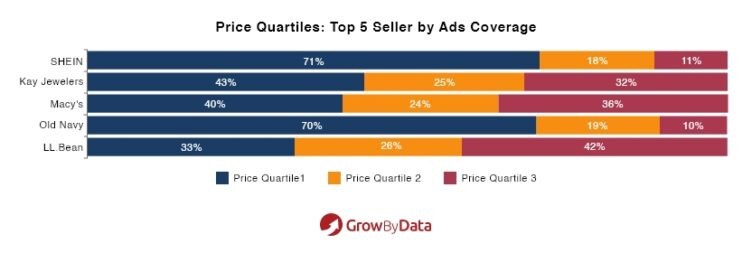 price qualities top 5 seller by ads coverage