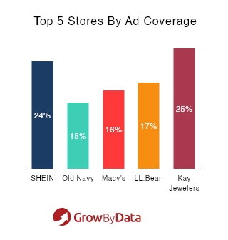 top 5 stores by ad coverage