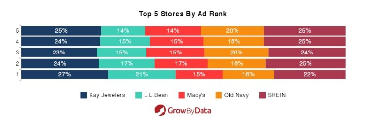 top 5 stores by ad rank