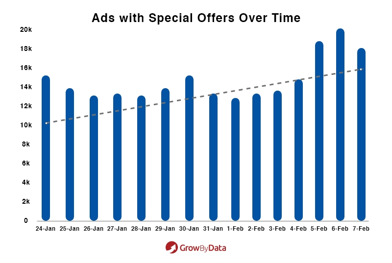 Ads with Special Offers Over Time
