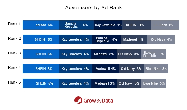 Apparel Advertisers by Ad Rank