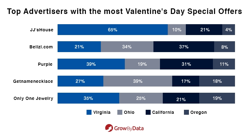 Top Advertisers with the most Valentine's Day Special Offers