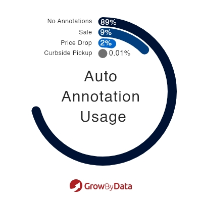 Use of Auto Annotation - Market Analysis of Apparel & Accessories