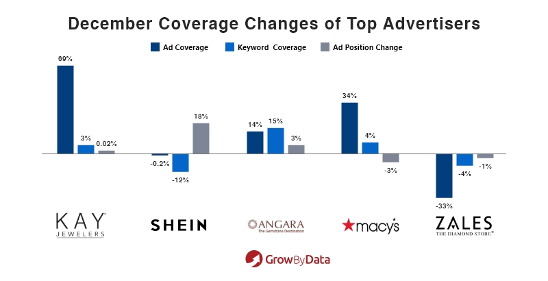 Top Advertisers Coverage Changes for December: Movers & Shakers analysis