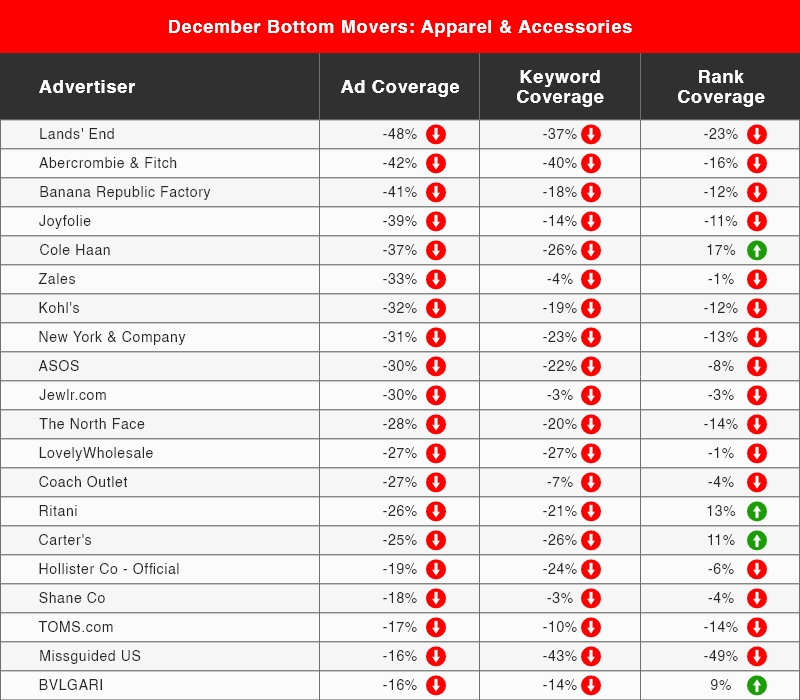 December Bottom Movers for Apparel & Accessories