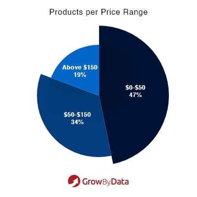 Products per price range - Market Analysis of Apparel